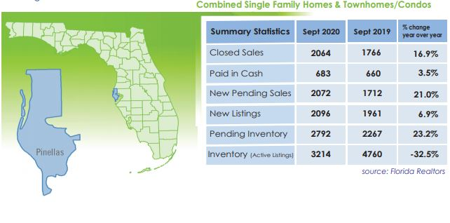Pinellas County September 2020 Housing Market Report