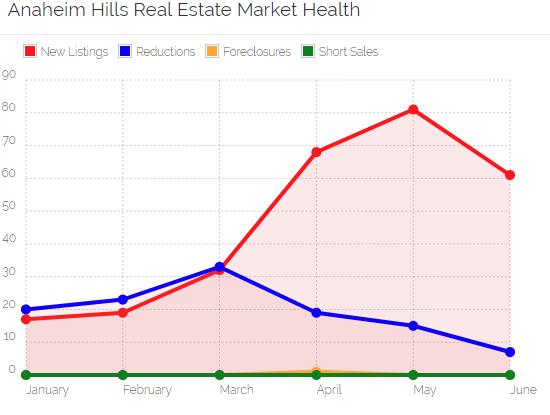 Anaheim Hills Market Health
