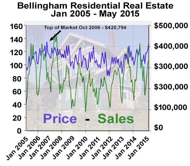 bham graph april 2015 print