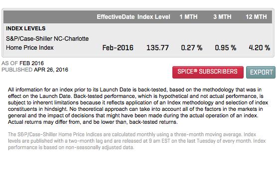 Housing Price Index - Charlotte NC