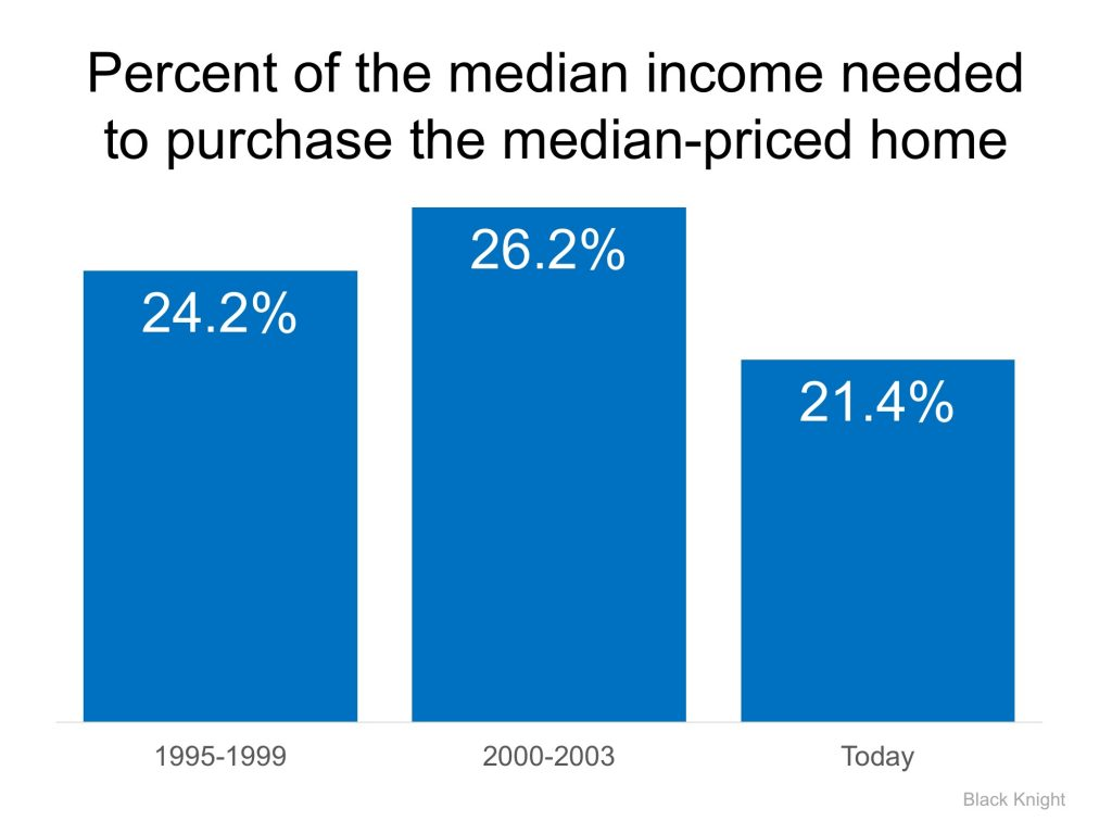 Percent of medium income