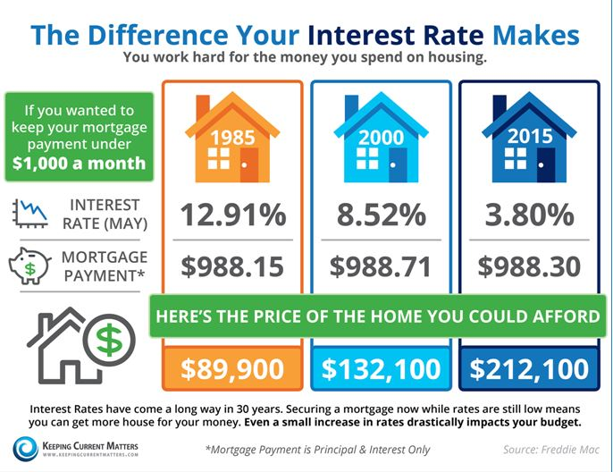 Wenatchee Interest Rates