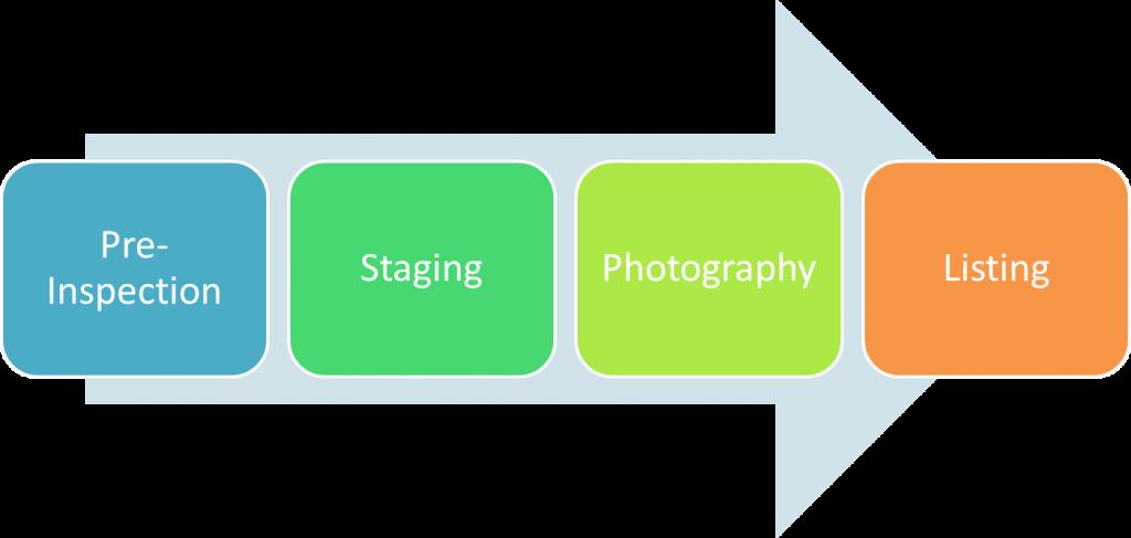 Listing Process