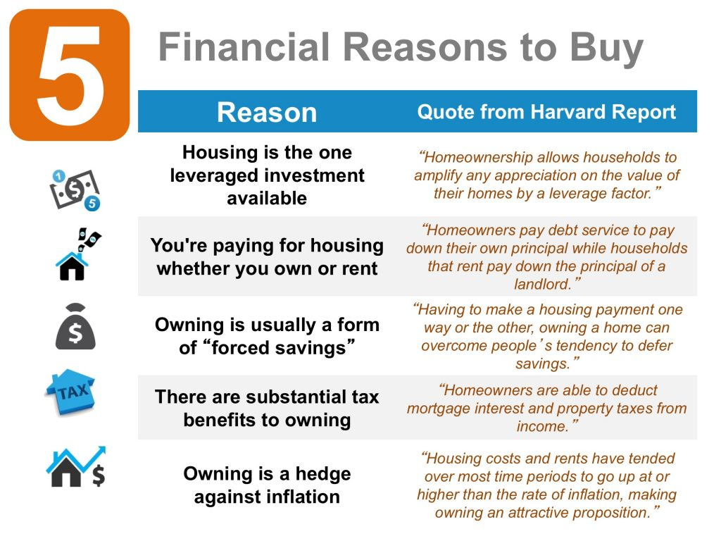 5 Financial Reasons to Buy