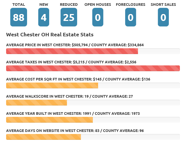West Chester June 20 real estate market