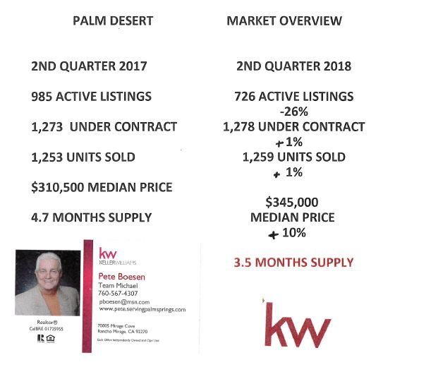 Sun City Palm Desert Real Estate