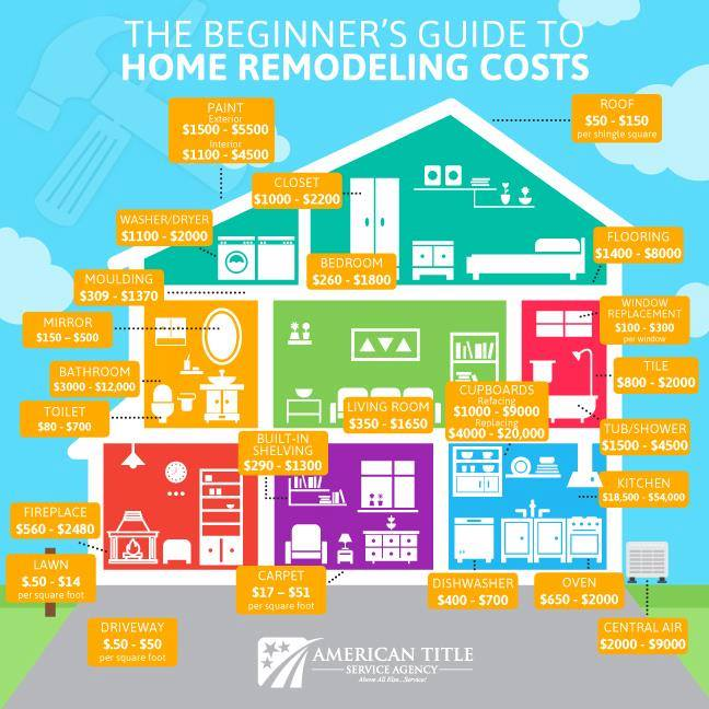 Beginner's Guide to Home Remodeling Costs