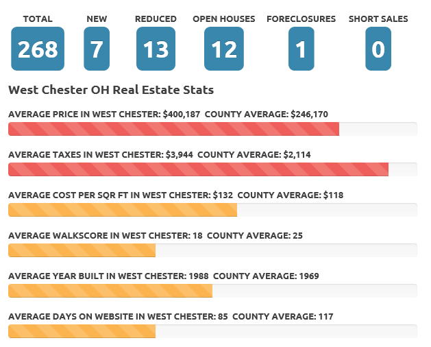 Feb 2017 West Chester OH real estate market