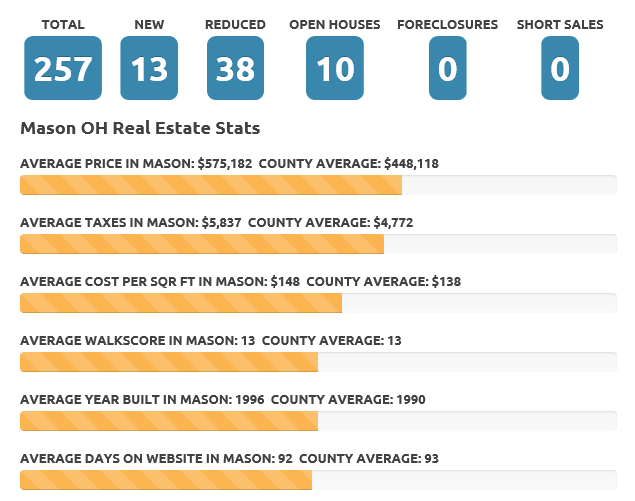 Mason OH July 2017 real estate market