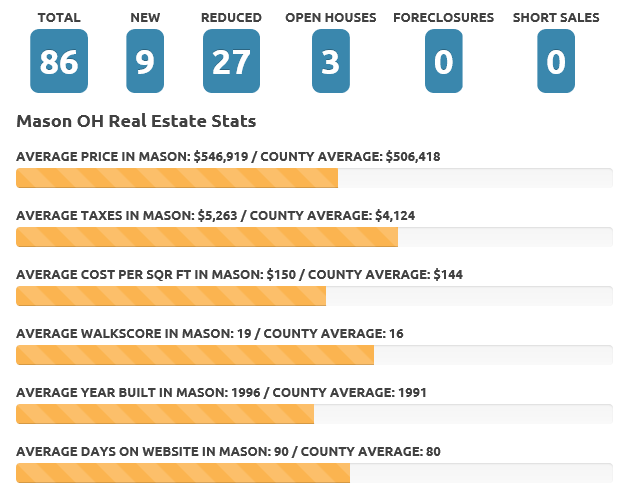Mason June 20 real estate market