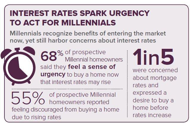 Berkshire Hathaway HomeServices' Latest Homeowner Sentiment Survey e