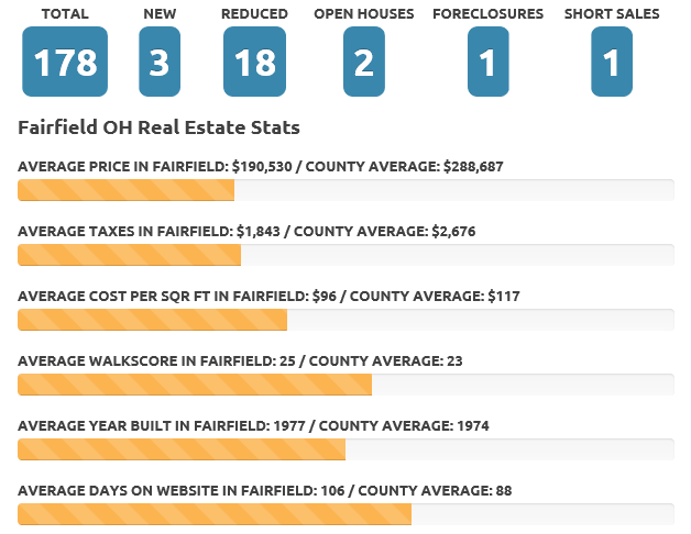 Fairfield June 2018 real estate market