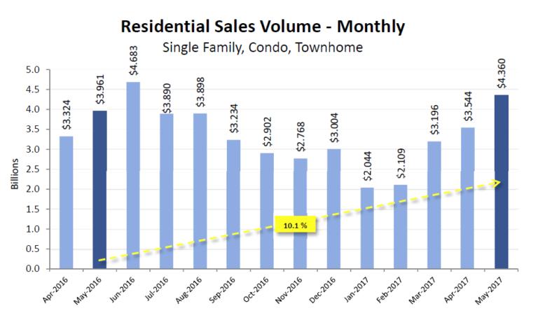 May 2017 VA real estate sales