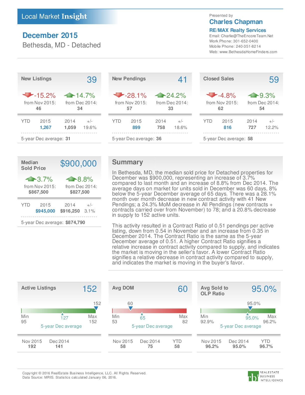 Bethesda Dec 2015 Market Rpt