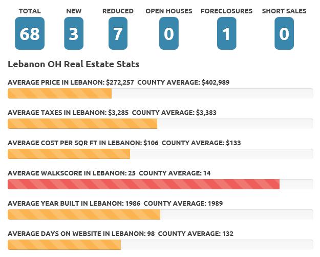 Jan 2017 Lebanon Real Estate Market