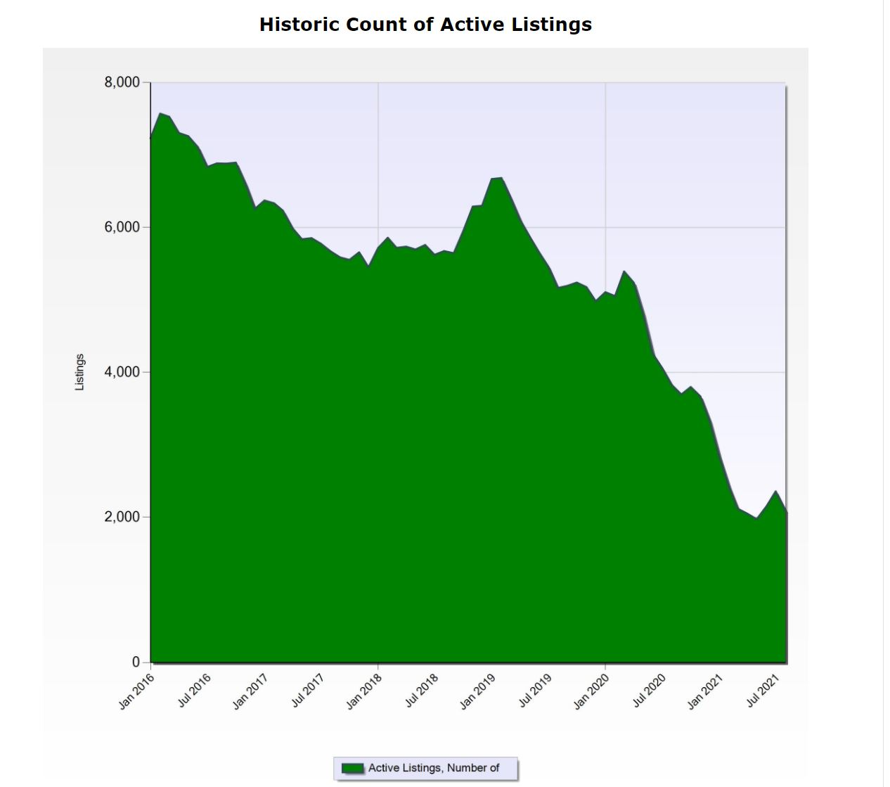Active Listing Trends for Pinellas County
