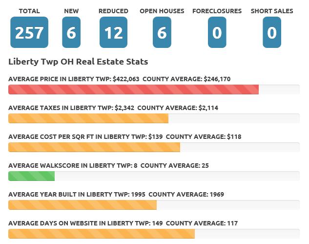 Feb 2017 Liberty Twp Real Estate Market