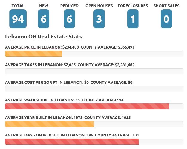 Lebanon Feb 2016 Real Estate Market