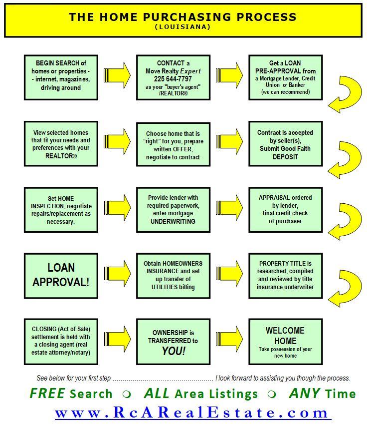LA Home Purchasing Process