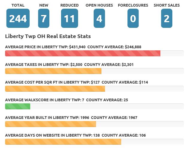 Liberty Twp Dec 2017 real estate market