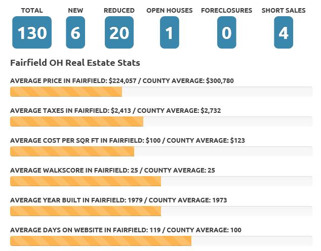 Fairfield Apr 19 real estate market