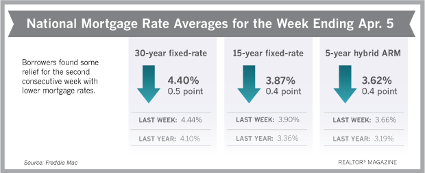 National Mortgage Rates April 2018