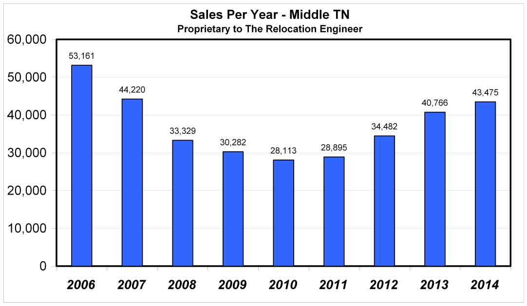 Middle TN Home Sales by Year