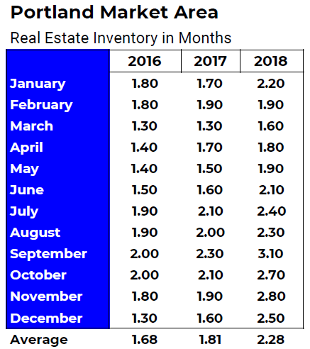 Portland Metro Real Estate Inventory 2016 2017 2018