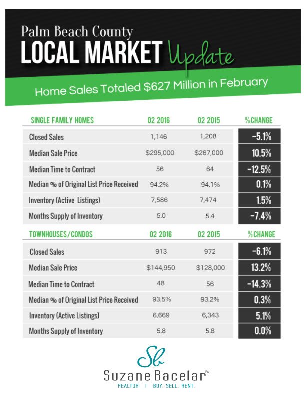 Palm Beach Market Update