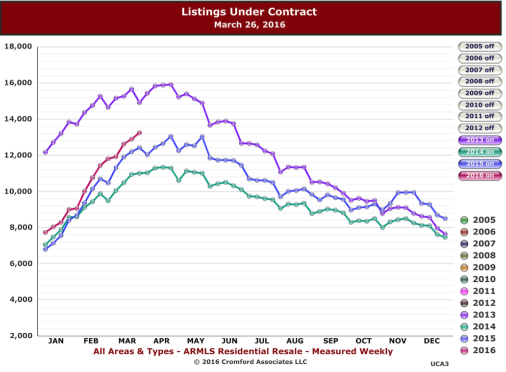 Listings Under Contract
