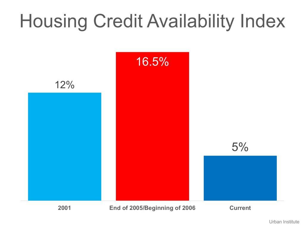 housing credit