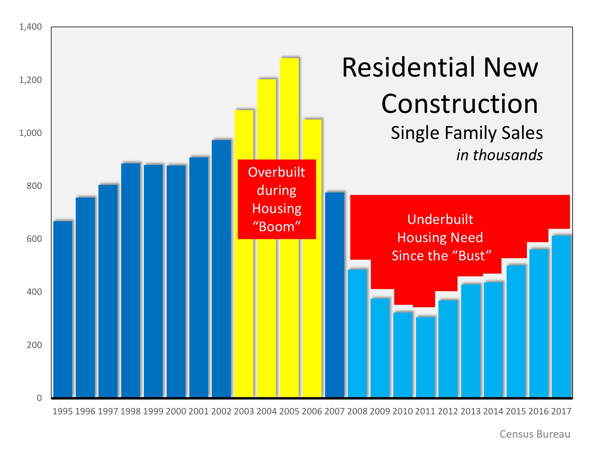 Residential New Home Construction Statistics