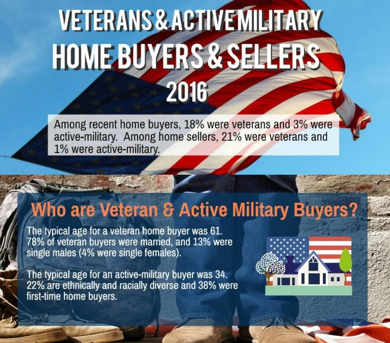 Military Home Buyers