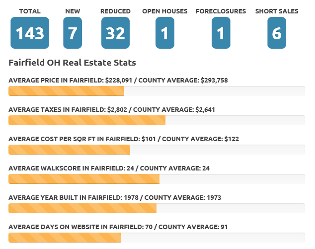 Fairfield July 19 real estate market
