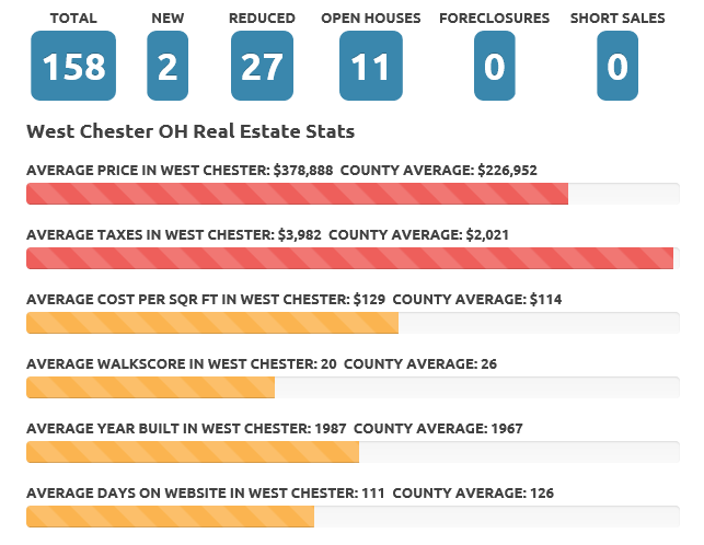 Jan 2017 West Chester Real Estate Market