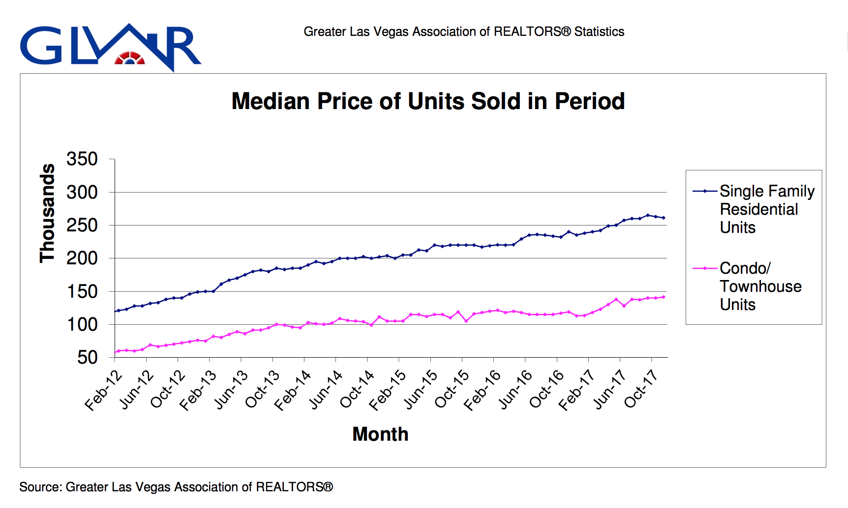 Median Price of Units Sold