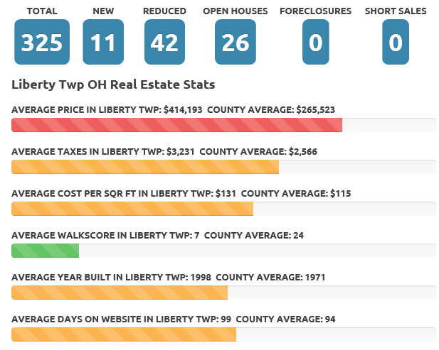 Aug 2017 Liberty Twp real estate market