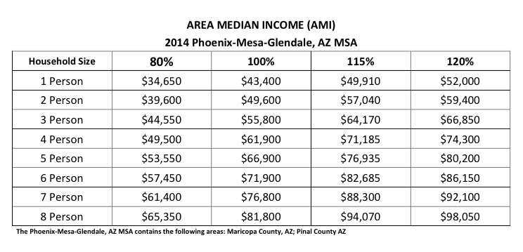 The Phoenix-Mesa-Glendale, AZ MSA contains the following areas: Maricopa County, AZ; Pinal County AZ