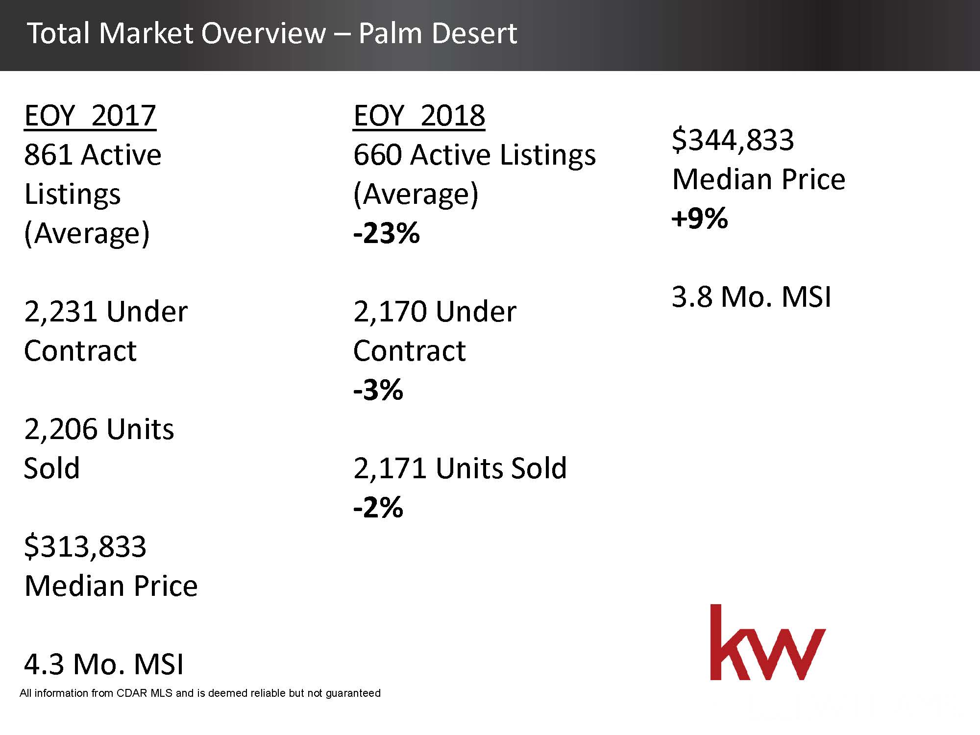 Total Housing Market 2018 Overview - Palm Desert