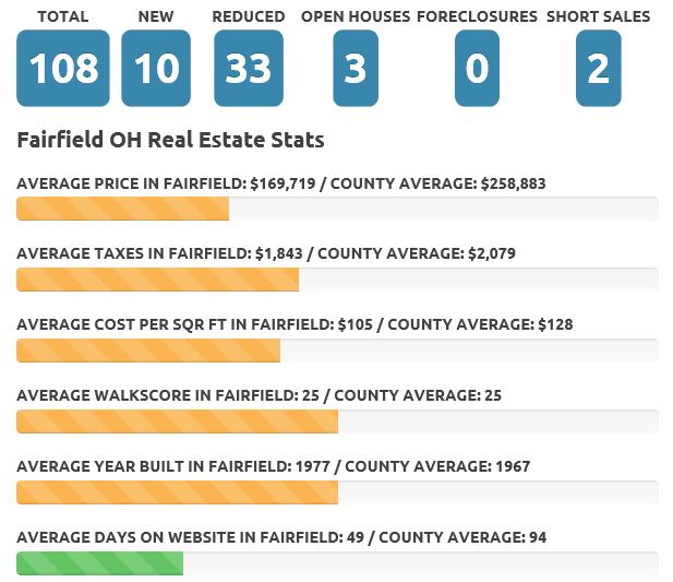 Fairfield Dec 19 real estate market