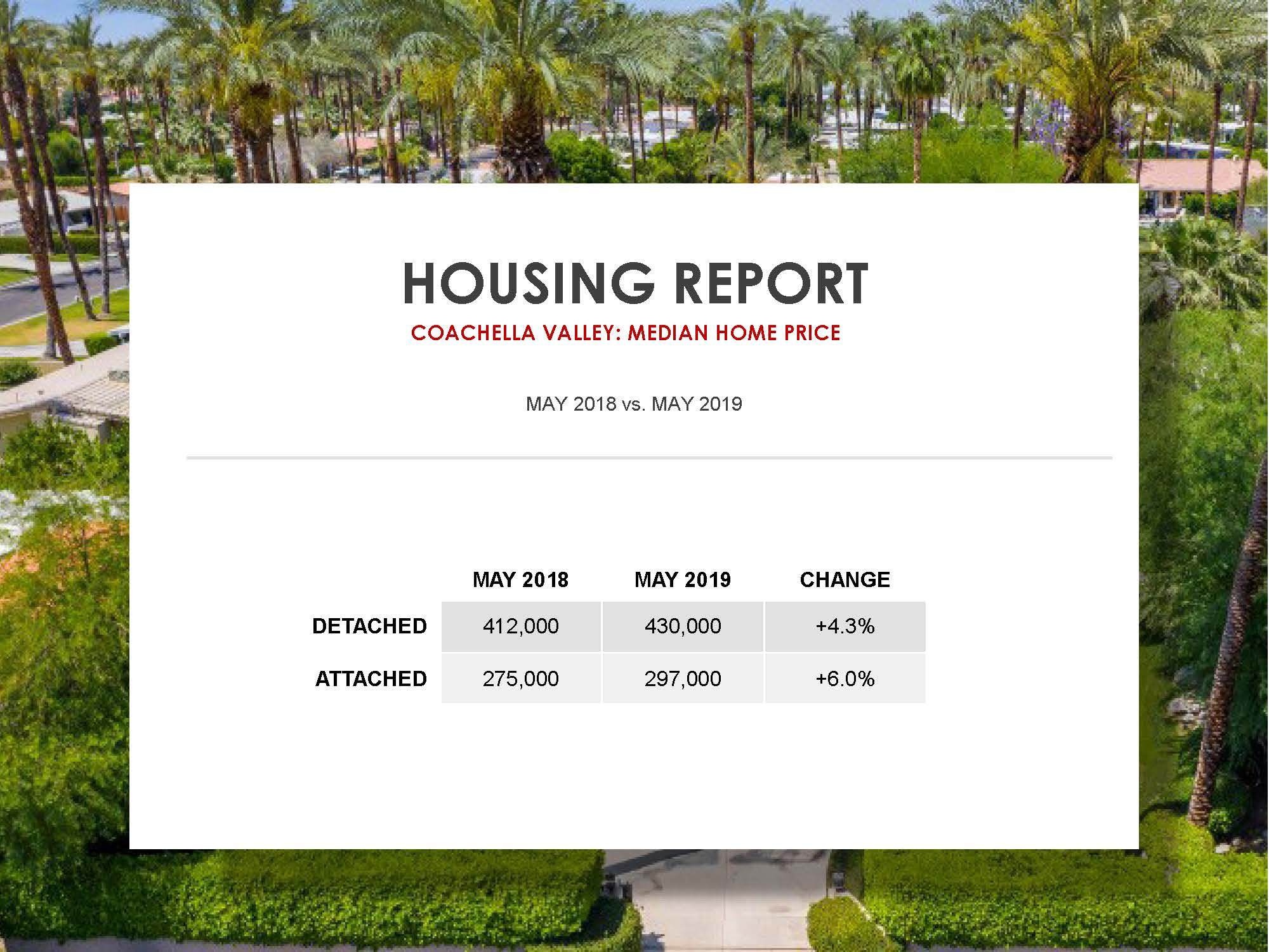 Coachella Valley Real Estate Market For May 2019