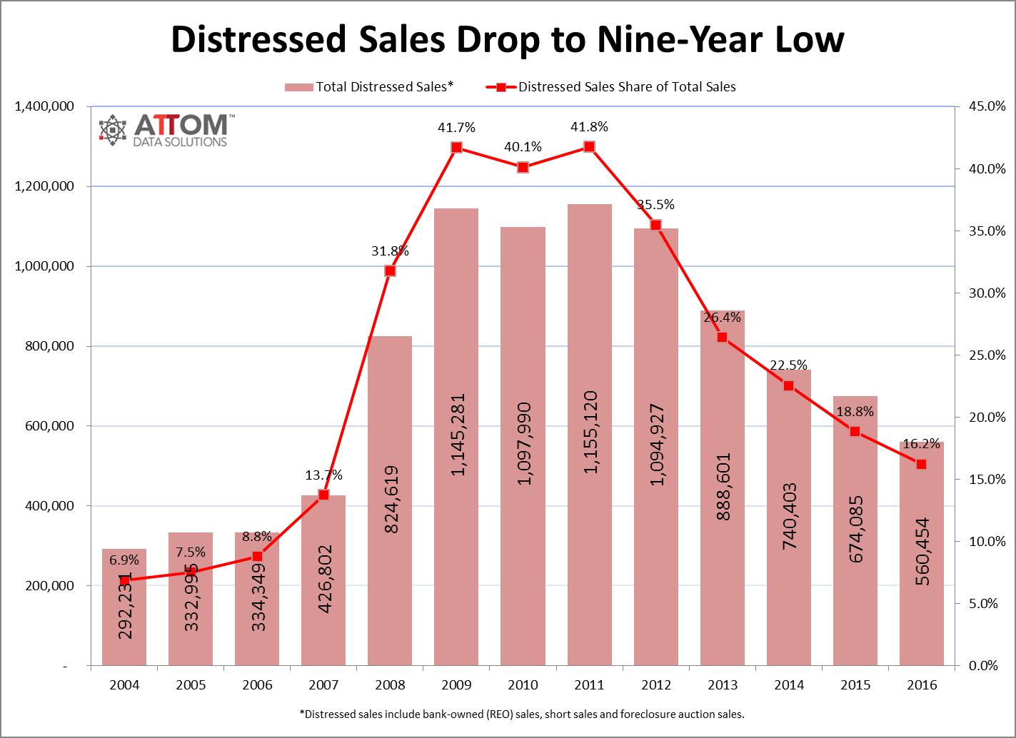 Distressed Sales drop to nine year low