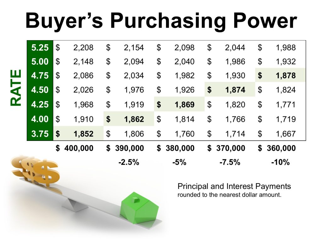 Purchasing Power by the Numbers
