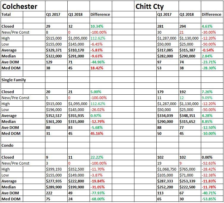 Colchester vs Chittenden County Sales Q1 2018