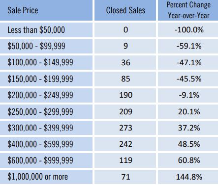 Pinellas County Closed Home Sales by Price Oct 2020