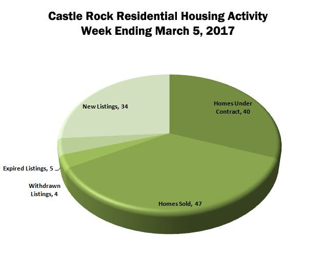 Castle Rock Residential Housing