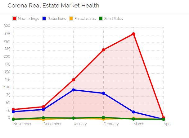 Corona Real Estate Market Health
