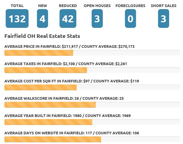 Fairfield Jan 19 real estate market