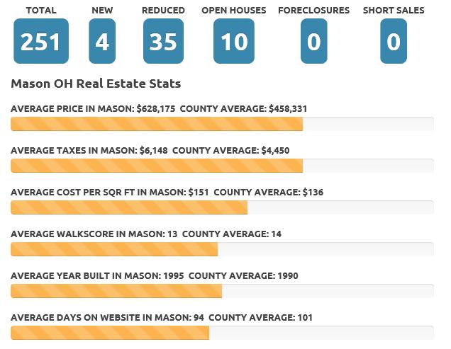 Mason May 2017 real estate market