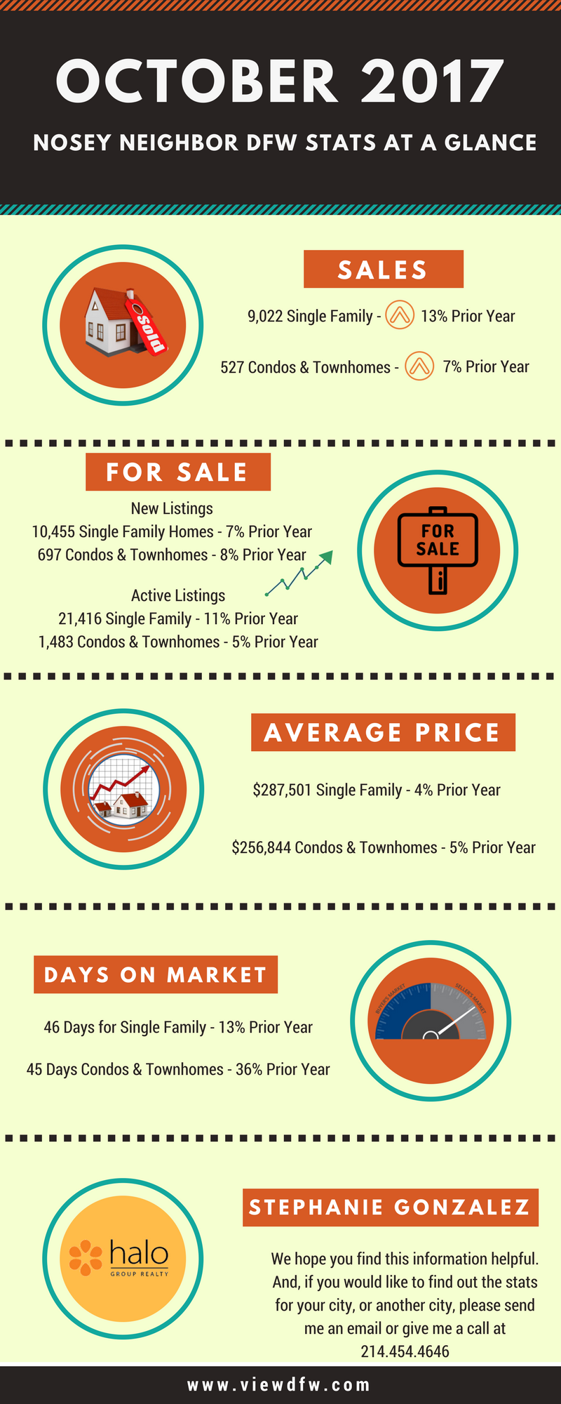DFW October 2017 Home Stats